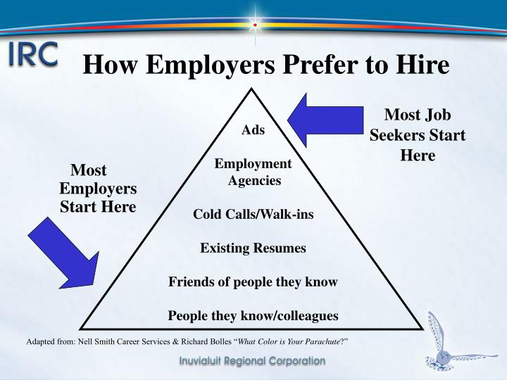 How Employers Prefer to Hire