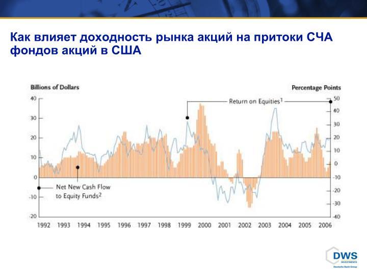 Как влияет доходность рынка акций на притоки СЧА фондов акций в США