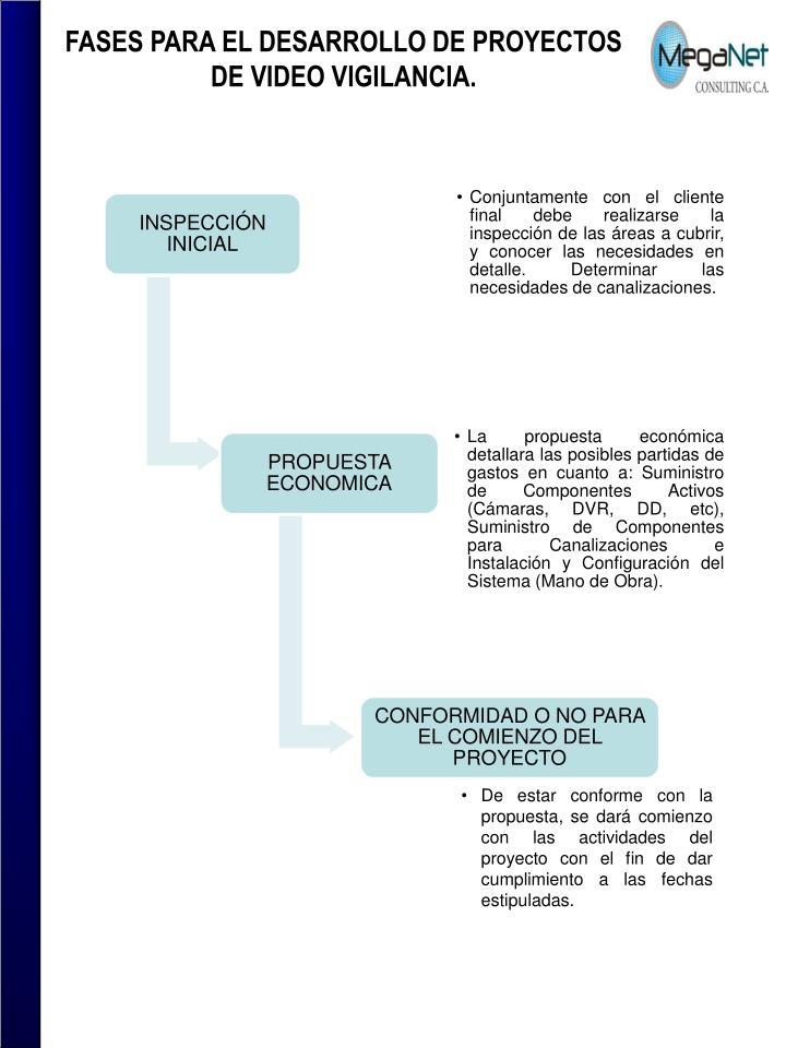 FASES PARA EL DESARROLLO DE PROYECTOS