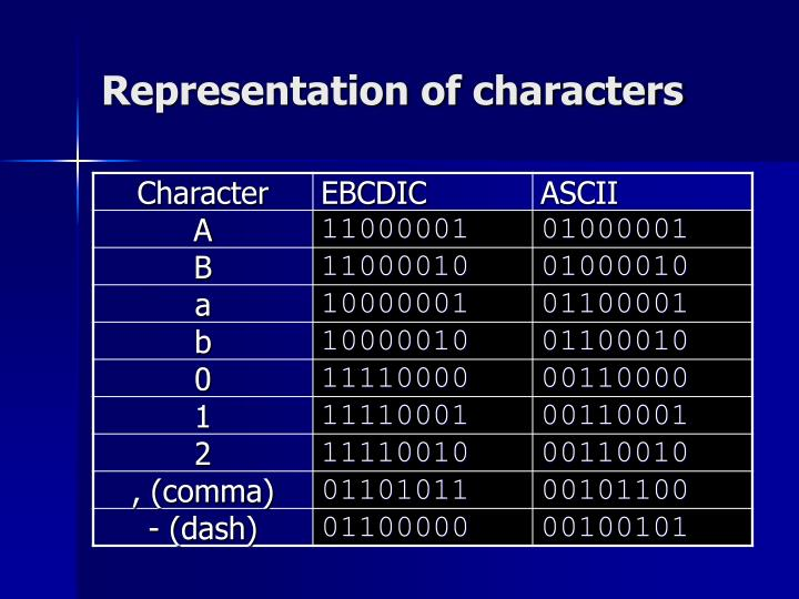 Representation of characters