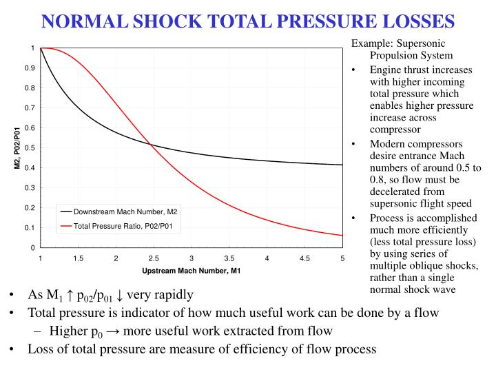 NORMAL SHOCK TOTAL PRESSURE LOSSES