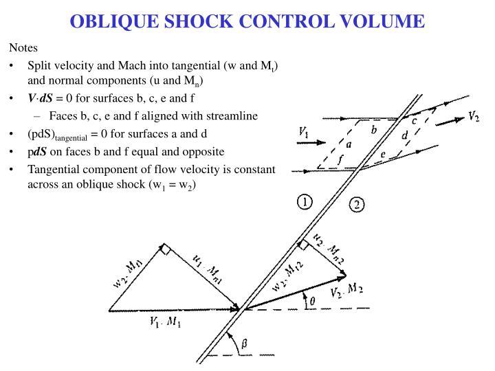 OBLIQUE SHOCK CONTROL VOLUME