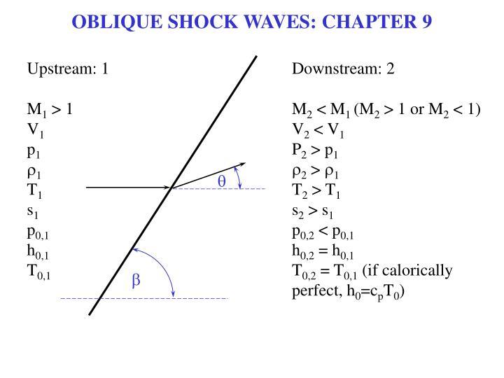 OBLIQUE SHOCK WAVES: CHAPTER 9