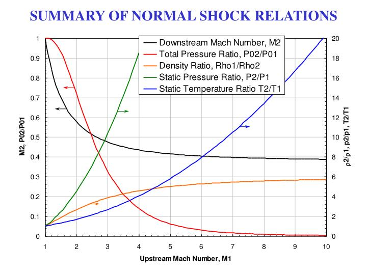 SUMMARY OF NORMAL SHOCK RELATIONS