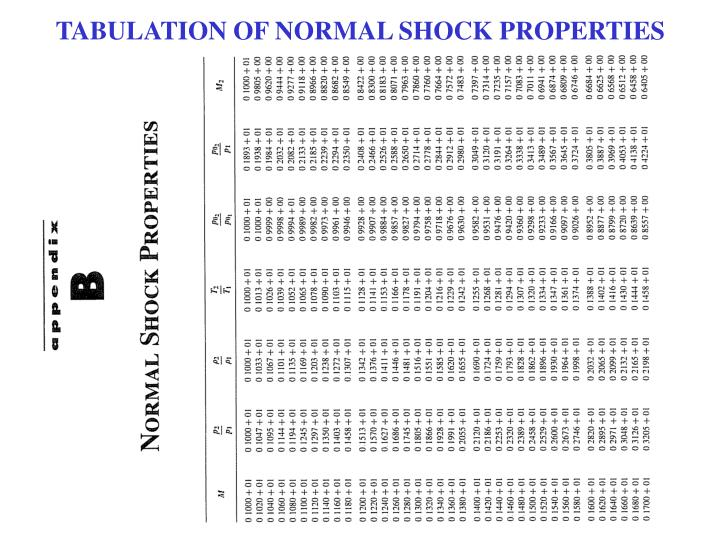 TABULATION OF NORMAL SHOCK PROPERTIES