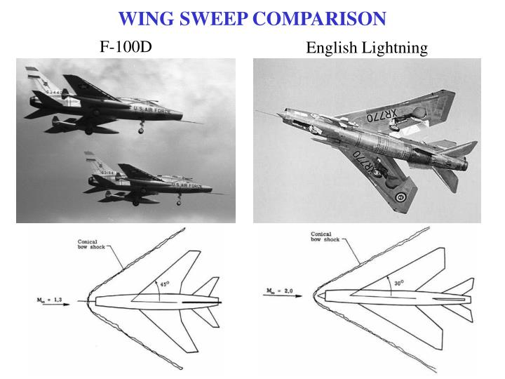 WING SWEEP COMPARISON