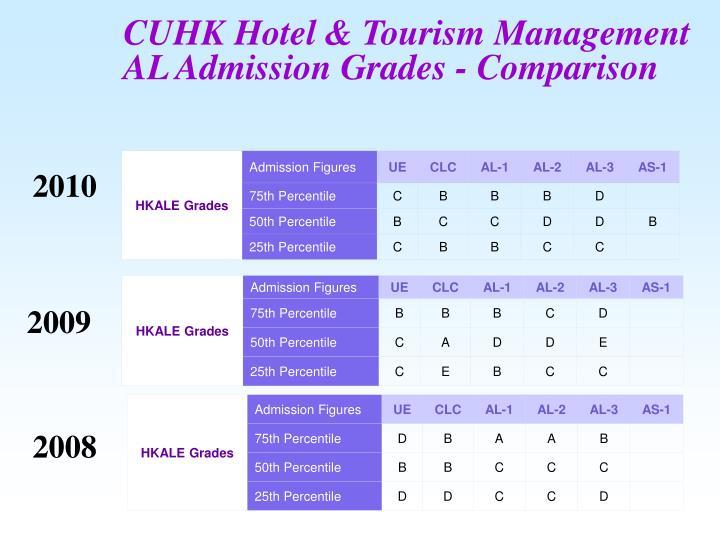 CUHK Hotel & Tourism Management