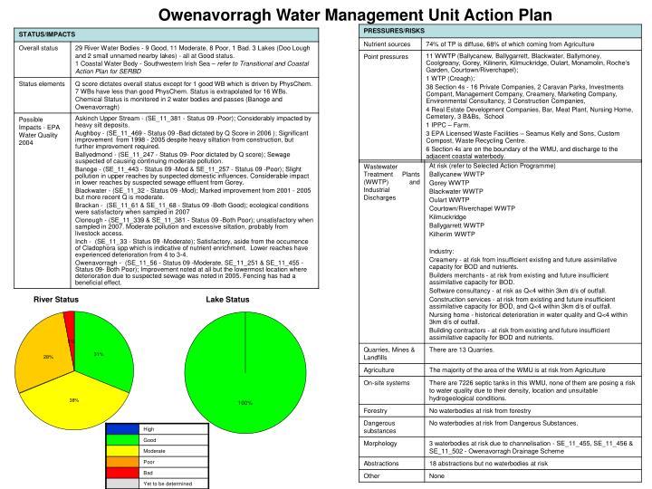 Owenavorragh Water Management Unit Action Plan