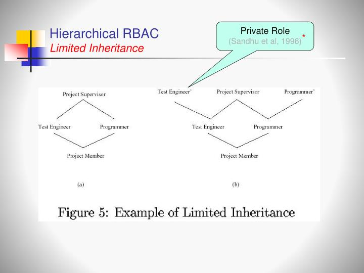 Hierarchical RBAC