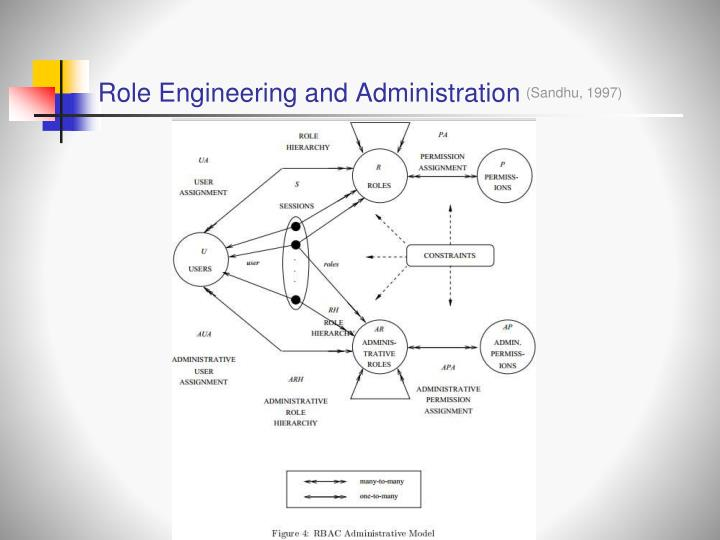 Role Engineering and Administration