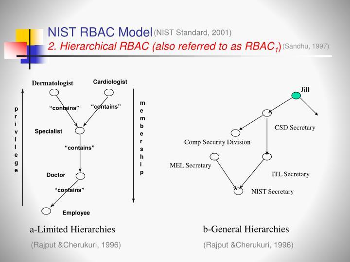NIST RBAC Model