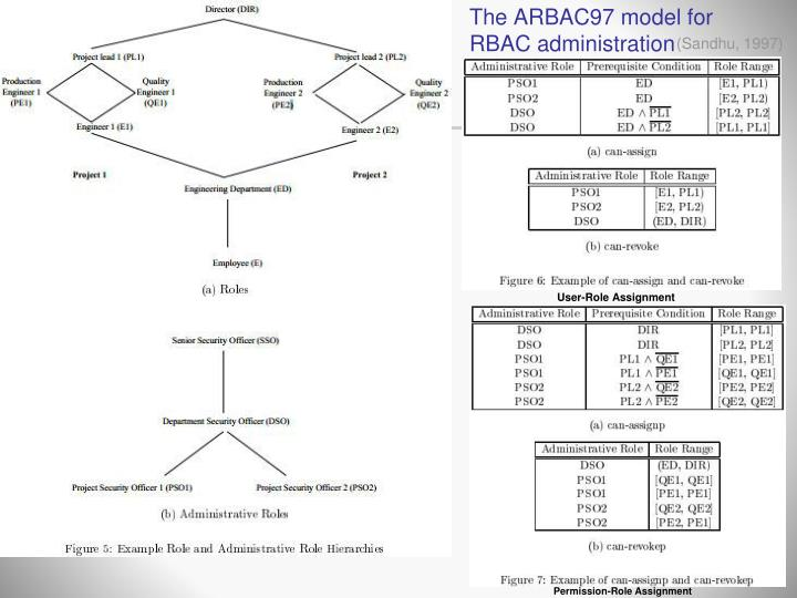 The ARBAC97 model for RBAC administration