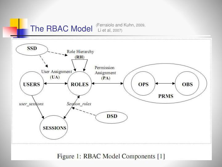 The RBAC Model