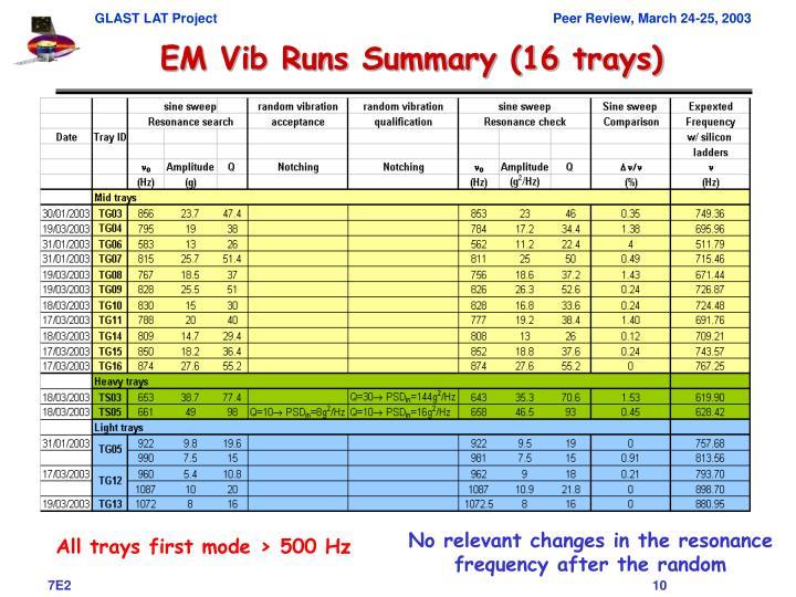 EM Vib Runs Summary (16 trays)