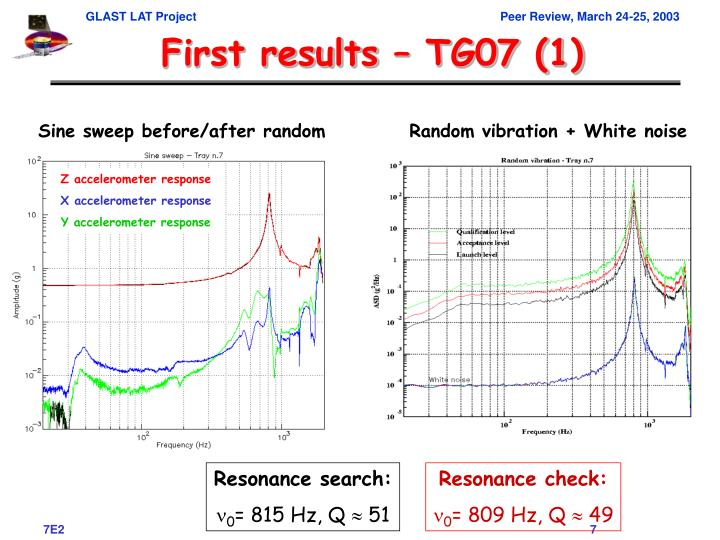 First results – TG07 (1)