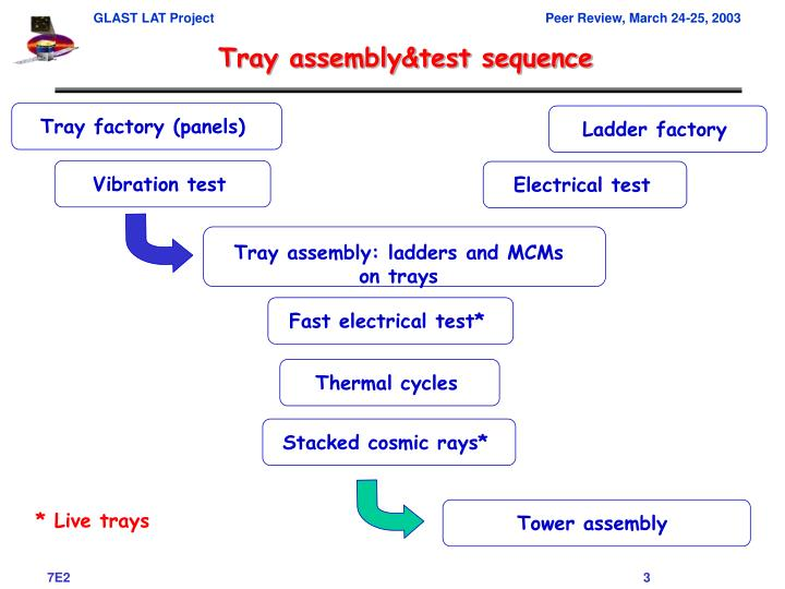 Tray factory (panels)