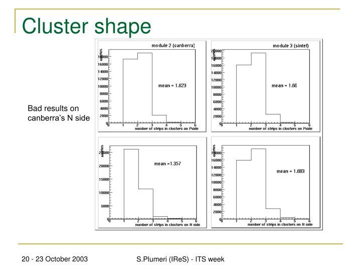 Cluster shape
