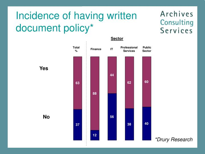 Incidence of having written document policy*
