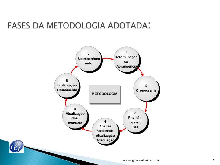 FASES DA METODOLOGIA ADOTADA