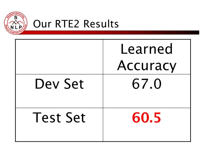 Our RTE2 Results