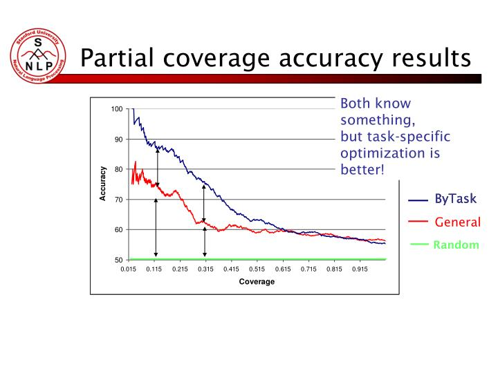 Partial coverage accuracy results