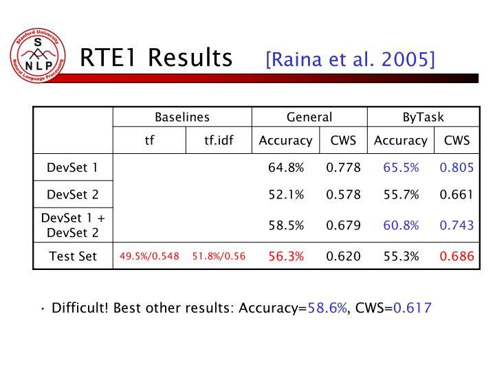 RTE1 Results