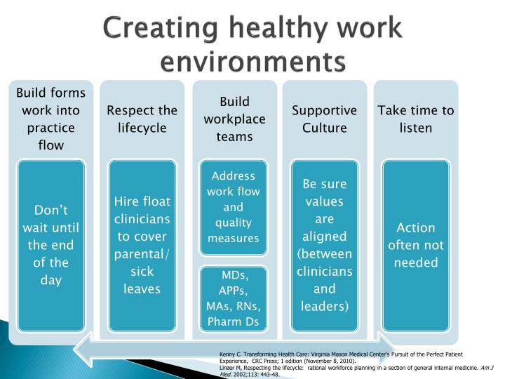 Creating healthy work environments