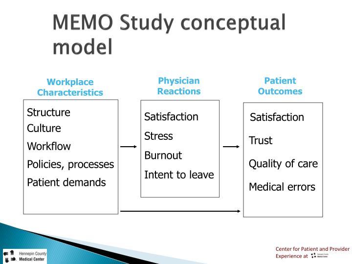 MEMO Study conceptual model