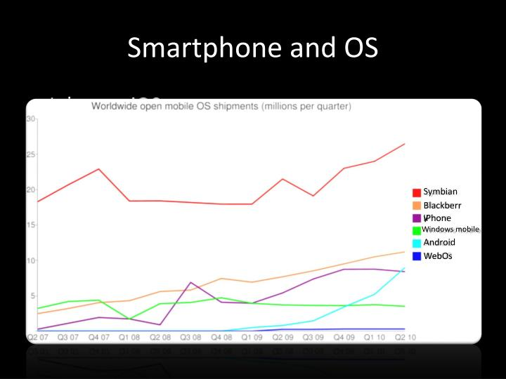 Smartphone and OS