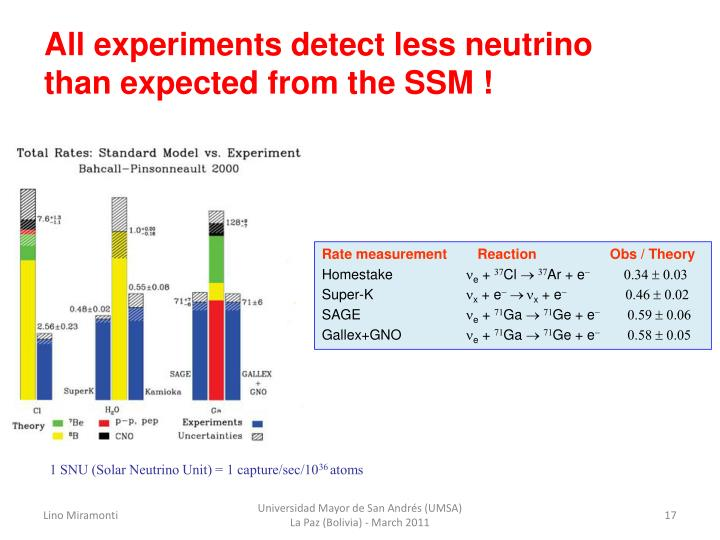 All experiments detect less neutrino than expected from the SSM !