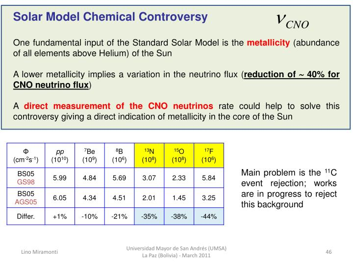 Solar Model Chemical Controversy