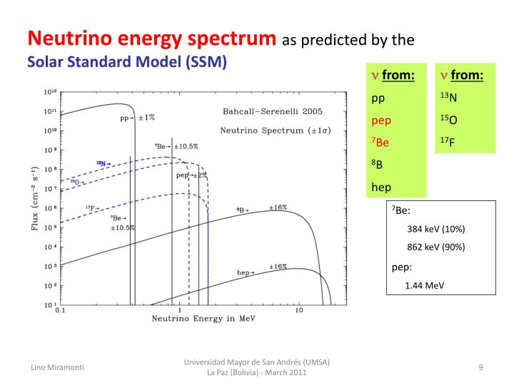 Neutrino energy spectrum