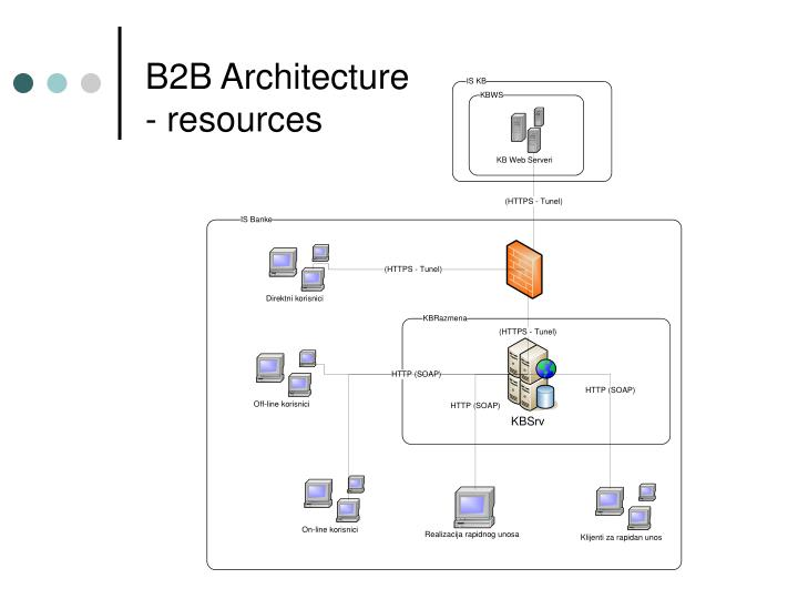 B2B Architecture - resources