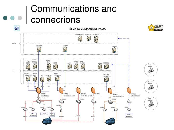 Communications and connecrions