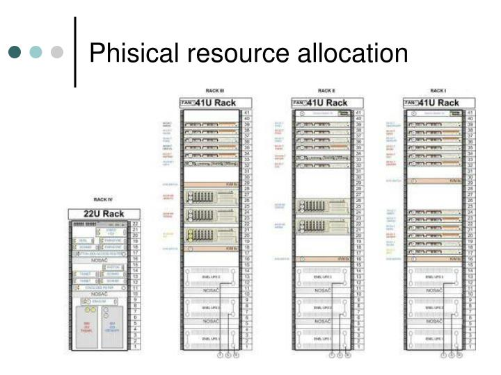 Phisical resource allocation