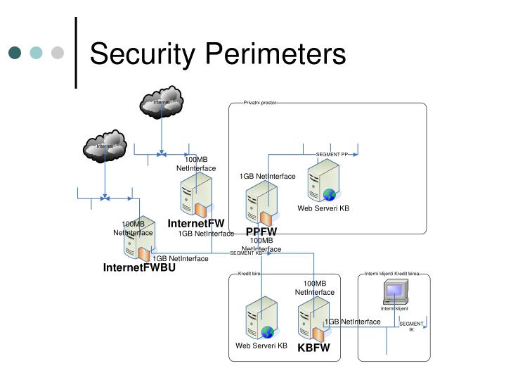 Security Perimeters