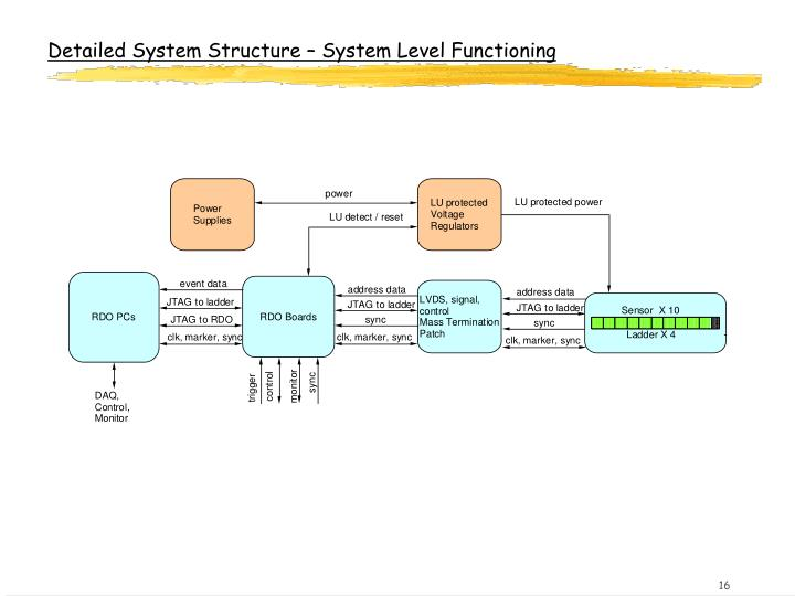 Detailed System Structure – System Level Functioning