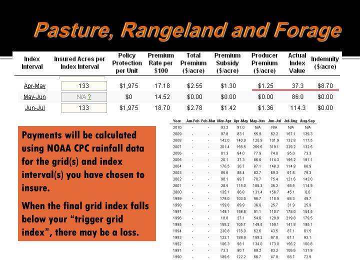 Pasture, Rangeland and Forage