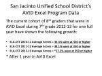 san jacinto unified school district s avid excel program data