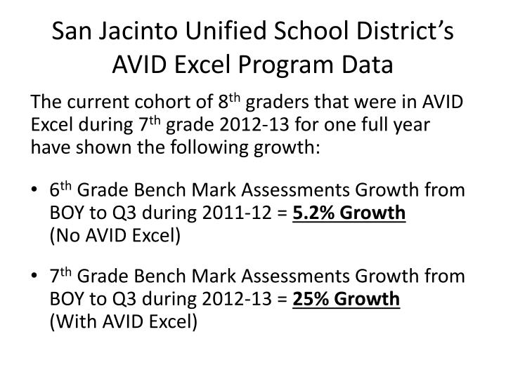 San Jacinto Unified School District's AVID Excel Program Data