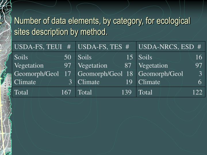 Number of data elements, by category, for ecological sites description by method.