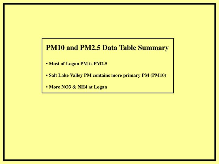 PM10 and PM2.5 Data Table Summary