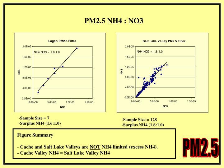 PM2.5 NH4 : NO3