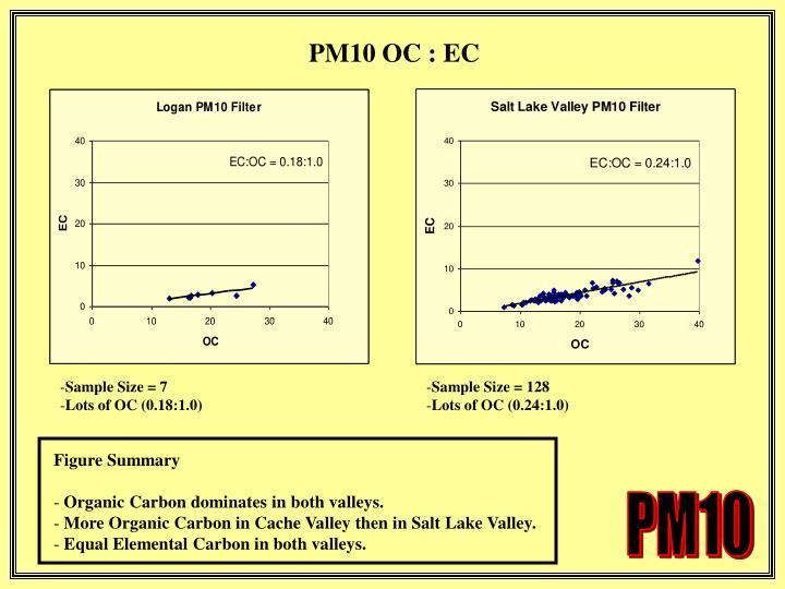 PM10 OC : EC
