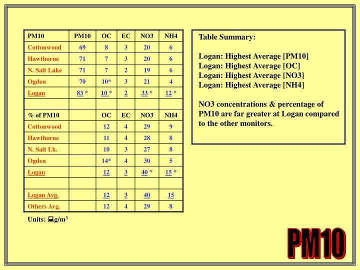 Table Summary: