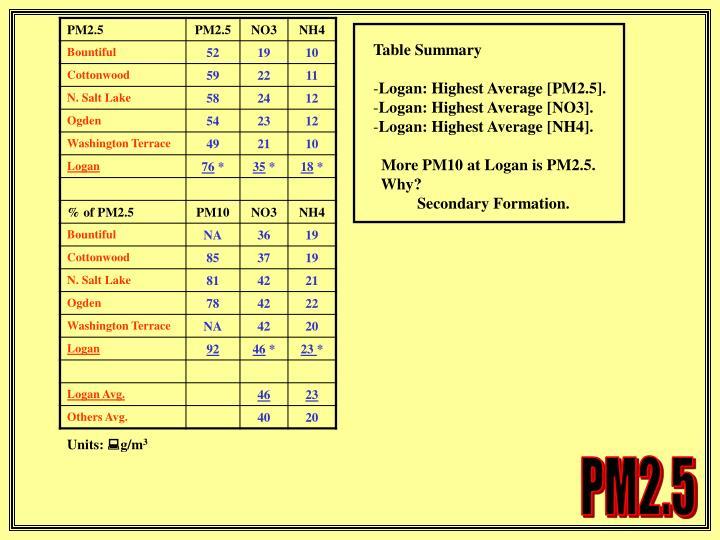 Table Summary