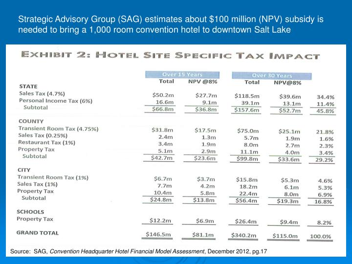 Strategic Advisory Group (SAG) estimates about $100 million (NPV) subsidy is needed to bring a 1,000 room convention hotel to downtown Salt Lake
