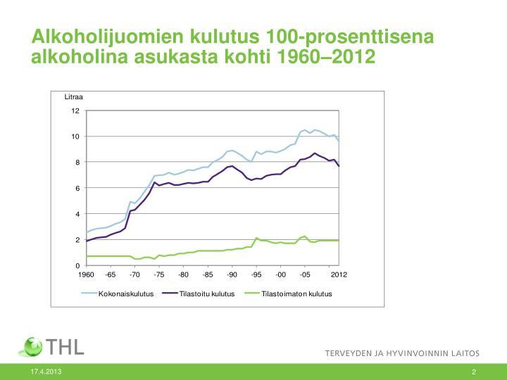 Alkoholijuomien kulutus 100-prosenttisena alkoholina asukasta kohti 1960–2012