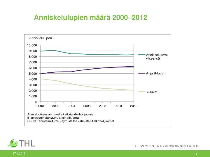 Anniskelulupien määrä 2000–2012