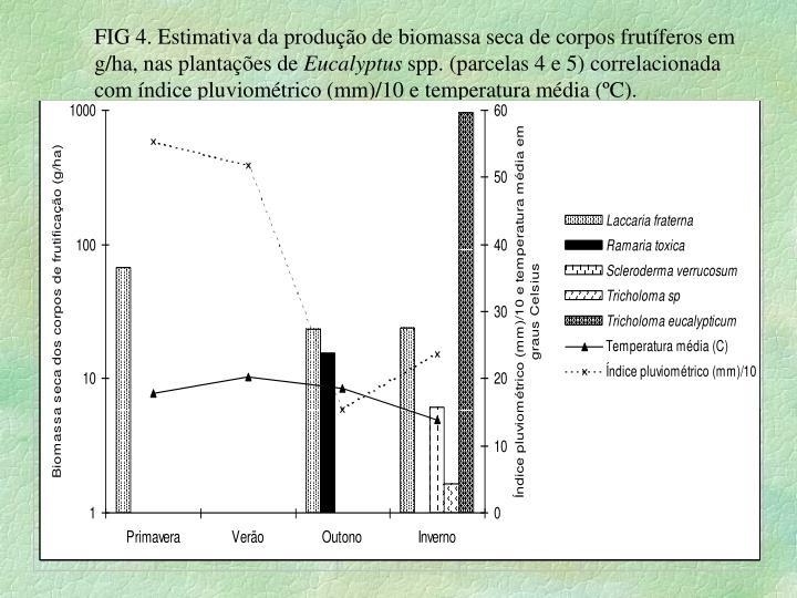 FIG 4. Estimativa da produção de biomassa seca de corpos frutíferos em g/ha, nas plantações de